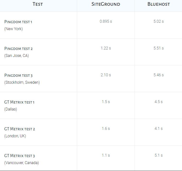 siteground vs bluehost speed test