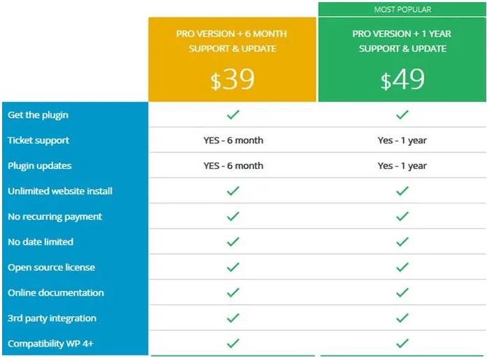 Wp Meta SEO plugin Prices