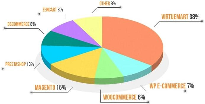 siteground free shopping cart installaton stats